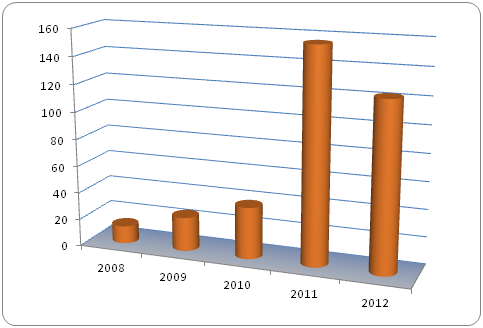 Outreach events per year: 2008-2012