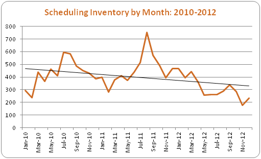 Scheduling Inventory by Month: 2010-2012