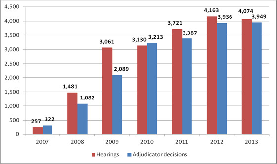 Hearings Held and Decisions Issued per Year