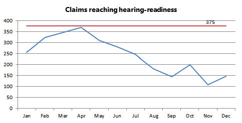 Claims reaching hearing-readiness