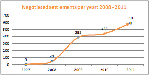 Negotiated settlements per year