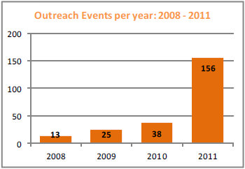 Outreach events per year